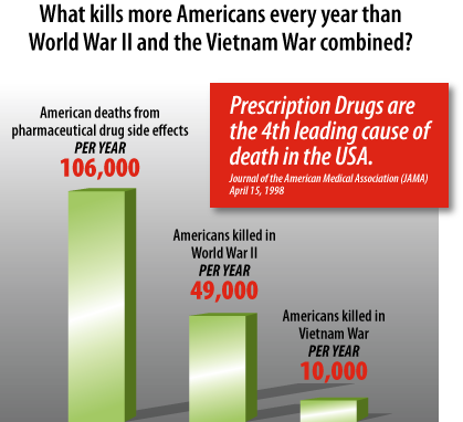 More Americans die each year from pharmaceutical drug side effects than died in World War 2 and the Vietnam War combined.